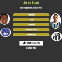 Jo vs Luan h2h player stats