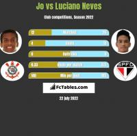 Jo vs Luciano Neves h2h player stats
