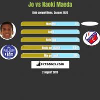 Jo vs Naoki Maeda h2h player stats