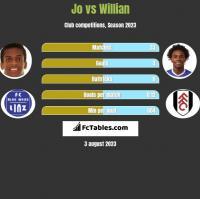 Jo vs Willian h2h player stats