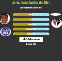 Jo vs Juan Santos da Silva h2h player stats