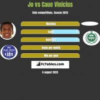 Jo vs Caue Vinicius h2h player stats