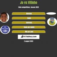 Jo vs Vitinho h2h player stats