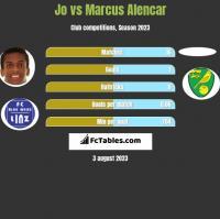 Jo vs Marcus Alencar h2h player stats
