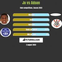 Jo vs Adson h2h player stats
