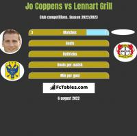Jo Coppens vs Lennart Grill h2h player stats