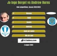 Jo Inge Berget vs Andrew Burns h2h player stats