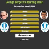 Jo Inge Berget vs Behrang Safari h2h player stats