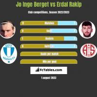 Jo Inge Berget vs Erdal Rakip h2h player stats