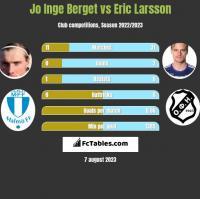 Jo Inge Berget vs Eric Larsson h2h player stats