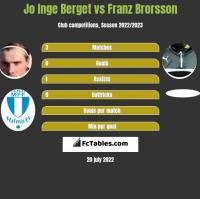 Jo Inge Berget vs Franz Brorsson h2h player stats