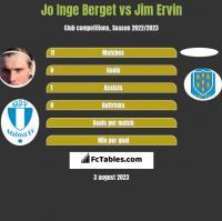Jo Inge Berget vs Jim Ervin h2h player stats