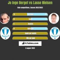 Jo Inge Berget vs Lasse Nielsen h2h player stats