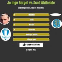 Jo Inge Berget vs Scot Whiteside h2h player stats