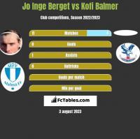 Jo Inge Berget vs Kofi Balmer h2h player stats