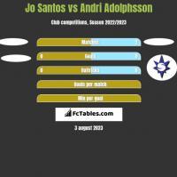 Jo Santos vs Andri Adolphsson h2h player stats