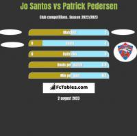 Jo Santos vs Patrick Pedersen h2h player stats
