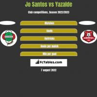 Jo Santos vs Yazalde h2h player stats