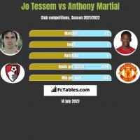 Jo Tessem vs Anthony Martial h2h player stats