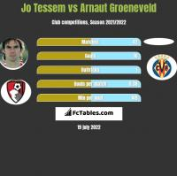 Jo Tessem vs Arnaut Groeneveld h2h player stats