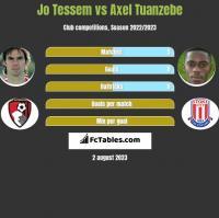 Jo Tessem vs Axel Tuanzebe h2h player stats