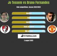 Jo Tessem vs Bruno Fernandes h2h player stats