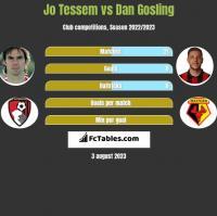 Jo Tessem vs Dan Gosling h2h player stats