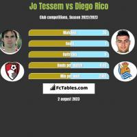Jo Tessem vs Diego Rico h2h player stats