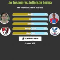 Jo Tessem vs Jefferson Lerma h2h player stats