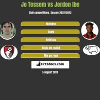 Jo Tessem vs Jordon Ibe h2h player stats