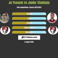 Jo Tessem vs Junior Stanislas h2h player stats