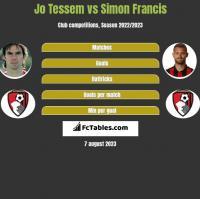 Jo Tessem vs Simon Francis h2h player stats