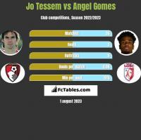 Jo Tessem vs Angel Gomes h2h player stats