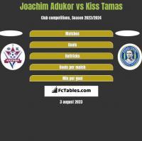 Joachim Adukor vs Kiss Tamas h2h player stats