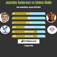 Joachim Andersen vs Abdou Diallo h2h player stats