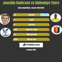 Joachim Andersen vs Abdoulaye Toure h2h player stats