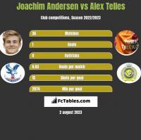 Joachim Andersen vs Alex Telles h2h player stats
