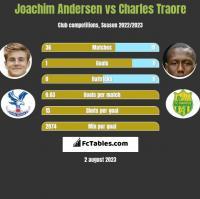 Joachim Andersen vs Charles Traore h2h player stats