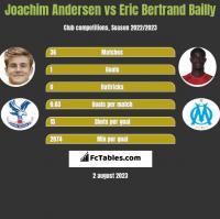 Joachim Andersen vs Eric Bertrand Bailly h2h player stats