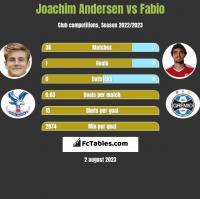 Joachim Andersen vs Fabio h2h player stats