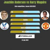 Joachim Andersen vs Harry Maguire h2h player stats