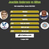 Joachim Andersen vs Hilton h2h player stats