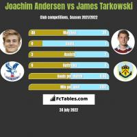 Joachim Andersen vs James Tarkowski h2h player stats