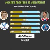Joachim Andersen vs Juan Bernat h2h player stats