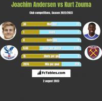 Joachim Andersen vs Kurt Zouma h2h player stats