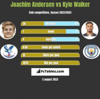 Joachim Andersen vs Kyle Walker h2h player stats
