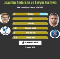 Joachim Andersen vs Lavyin Kurzawa h2h player stats