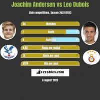 Joachim Andersen vs Leo Dubois h2h player stats