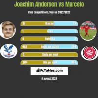 Joachim Andersen vs Marcelo h2h player stats
