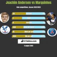 Joachim Andersen vs Marquinhos h2h player stats